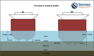 Increase in Nautical depth